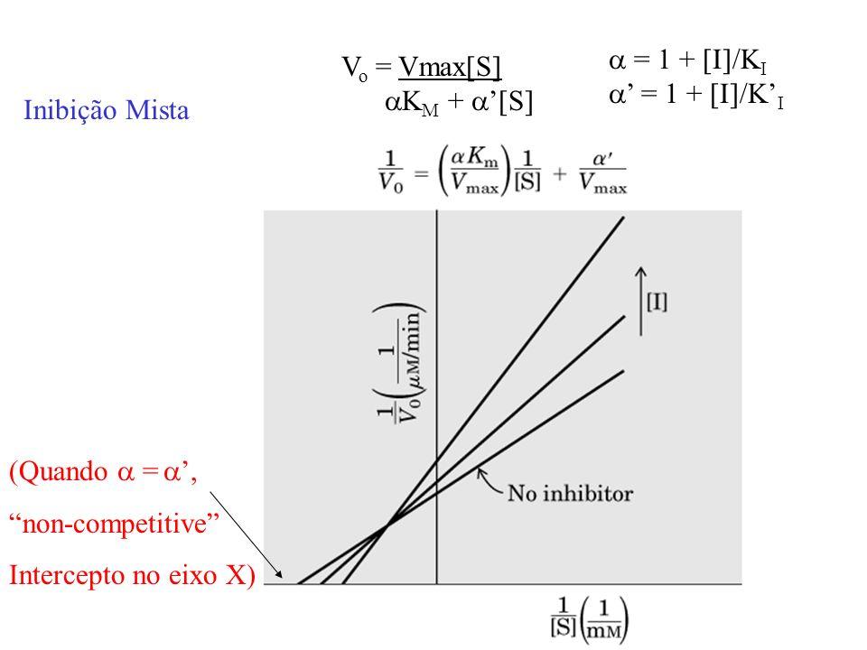 a = 1 + [I]/KI a' = 1 + [I]/K'I. Vo = Vmax[S] aKM + a'[S] Inibição Mista. (Quando a = a', non-competitive